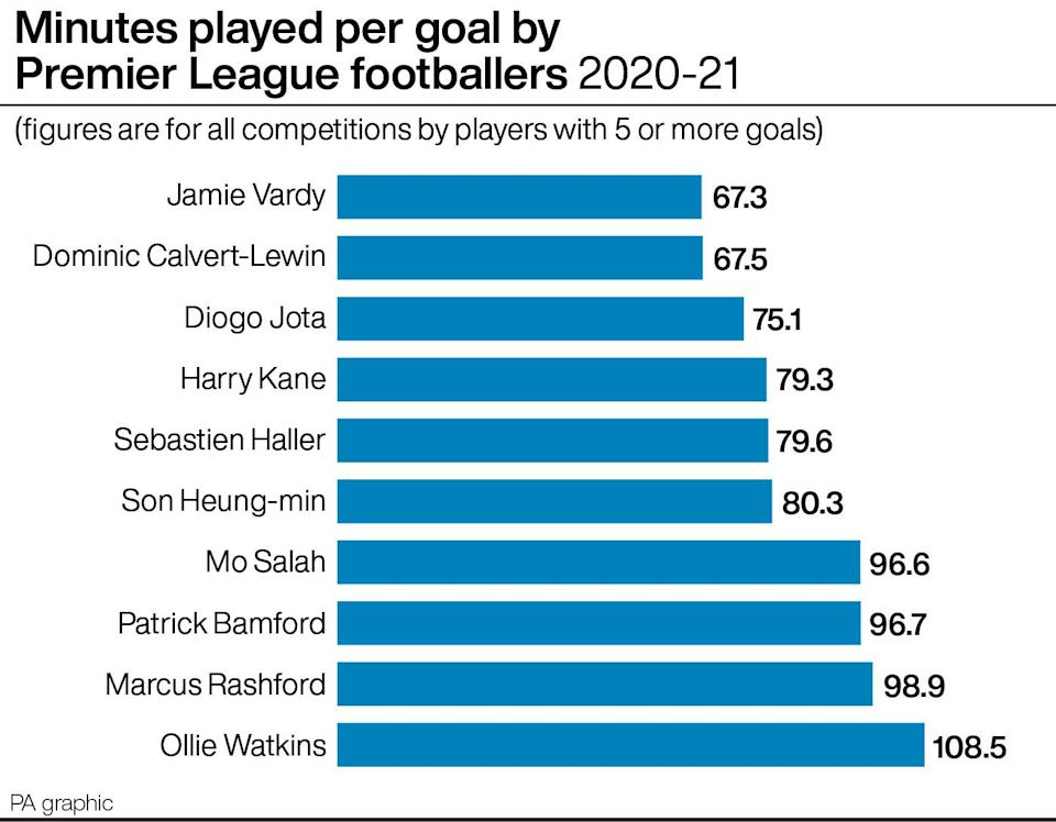 Diogo Jota, not yet a regular starter at Liverpool, is not far behind Jamie Vardy and Dominic Calvert-Lewin in terms of minutes-per-goal