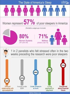 The Better Sleep Council (BSC), the consumer education arm of the International Sleep Products Association (ISPA), released its research findings from The State of America's Sleep study revealing that nearly 6 in 10 women are poor sleepers, compared to 4 in 10 men.