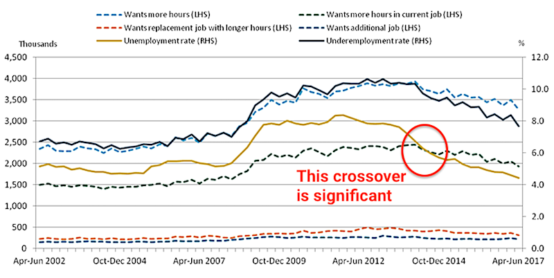 1 underemployment in the UK.PNG