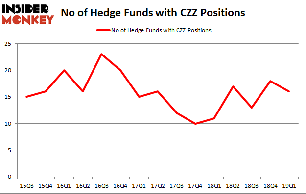 No of Hedge Funds with CZZ Positions