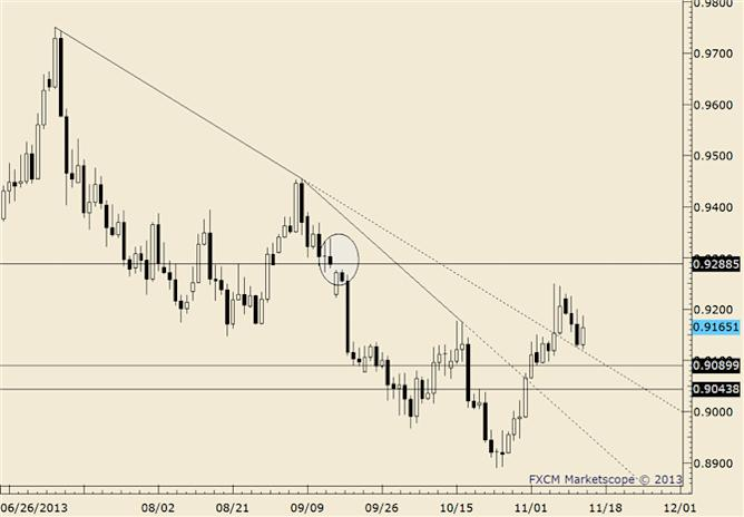 eliottWaves_usd-chf_body_usdchf.png, USD/CHF Trades to 20 Day Average
