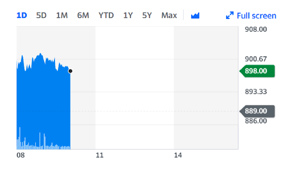 Shares rose on the back of the announcement. Chart: Yahoo Finance