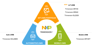 NXP Trimension is the new designated brand name for NXP's proven UWB platform – spanning solutions designed for the specific needs of the automotive, mobile and IoT markets.