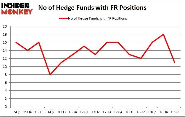 No of Hedge Funds with FR Positions