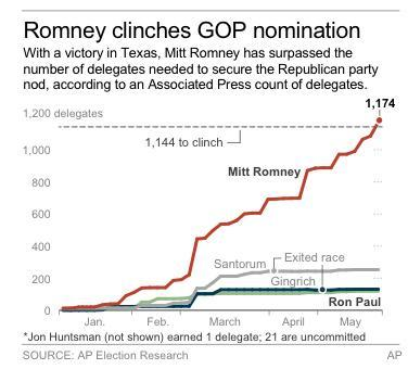 Chart shows delegates won by GOP presidential candidates since January
