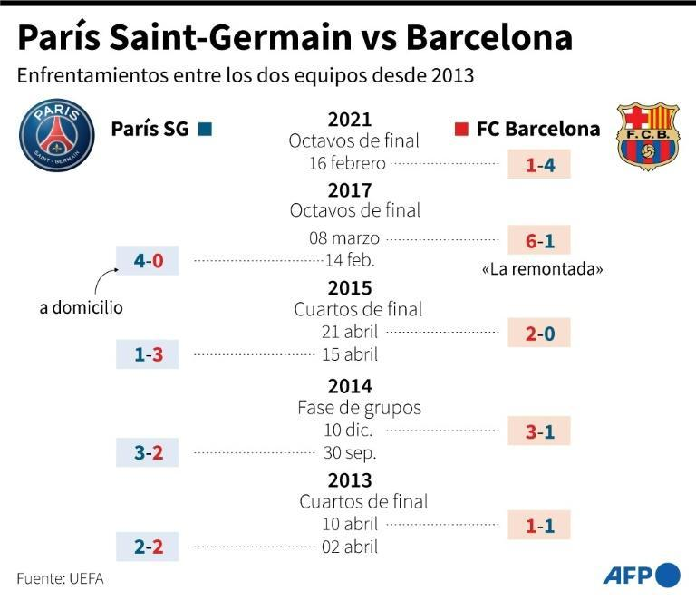 París Saint-Germain vs Barcelona