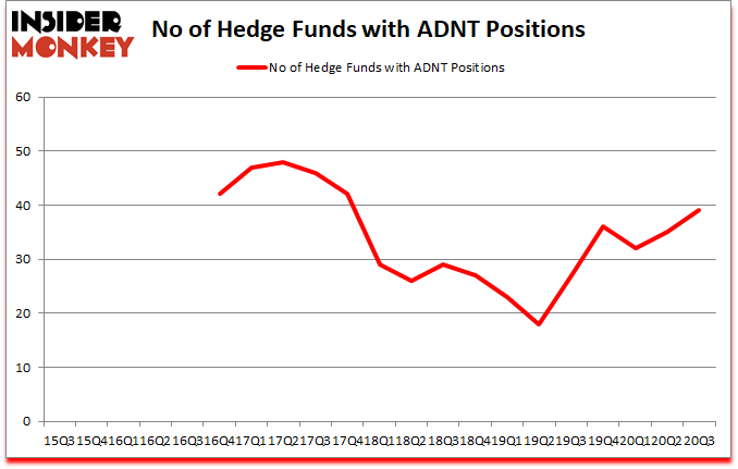 Is ADNT A Good Stock To Buy?