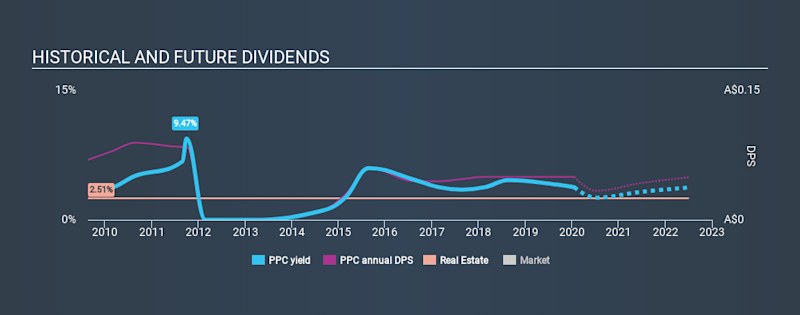 ASX:PPC Historical Dividend Yield, January 20th 2020