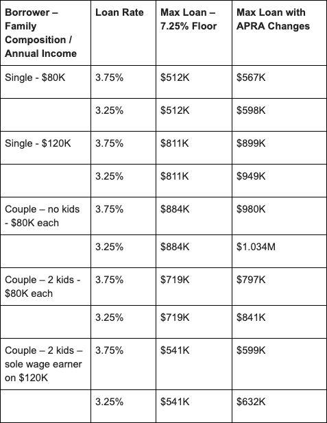 The effects of an increased borrowing capacity on singles and couples. Source: Independent Mortgage Planners