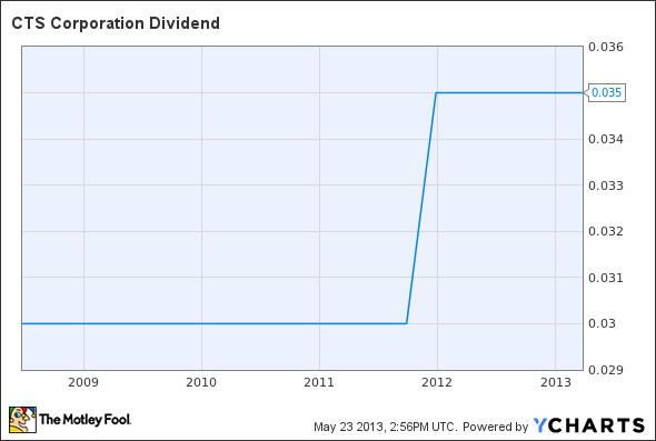 CTS Dividend Chart