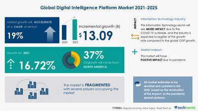 Technavio has announced its latest market research report titled  Digital Intelligence Platform Market by End-user and Geography - Forecast and Analysis 2021-2025