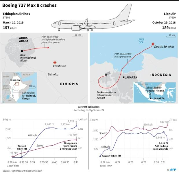 Maps and factfile on the Ethiopian Airlines crash on March 10, 2019 and the Lion Air crash on October 29, 2018