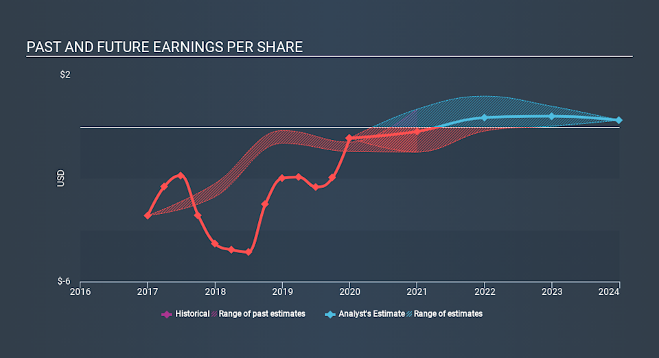 NasdaqGS:LILA Past and Future Earnings April 7th 2020