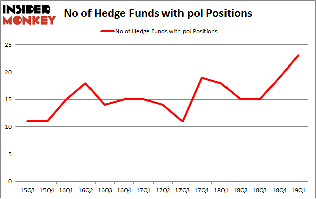No of Hedge Funds with POL Positions