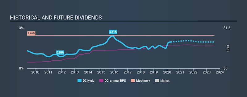NYSE:DCI Historical Dividend Yield April 10th 2020