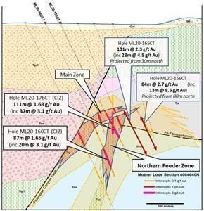 Cross section for new Mother Lode drilling as reported Feb 9, 2021 with hole ML20-160CT