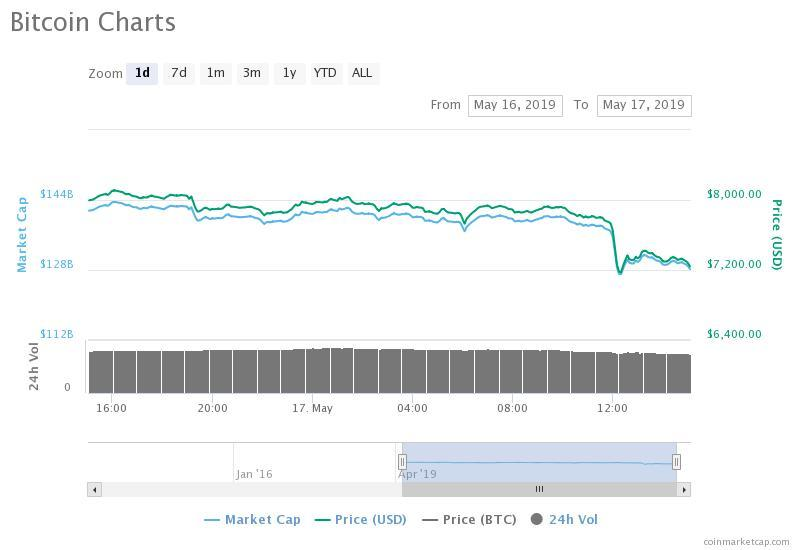 bitcoin price drops to $6,400