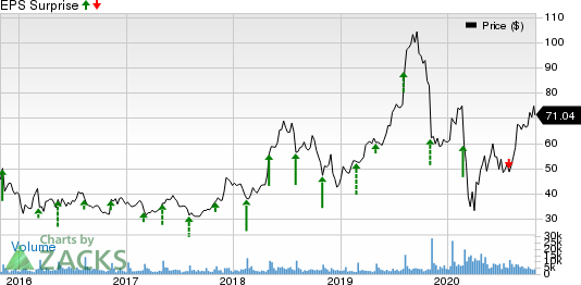 Shake Shack, Inc. Price and EPS Surprise