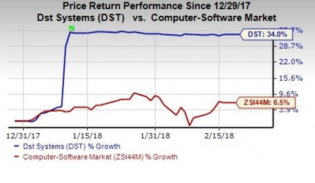 DST Systems (DST) stock continues to outperform the industry backed by the news of its acquisition by SS&C Technologies.