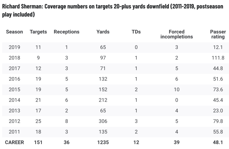 Niners cornerback Richard Sherman simply does not get beat deep very often. (Via PFF)