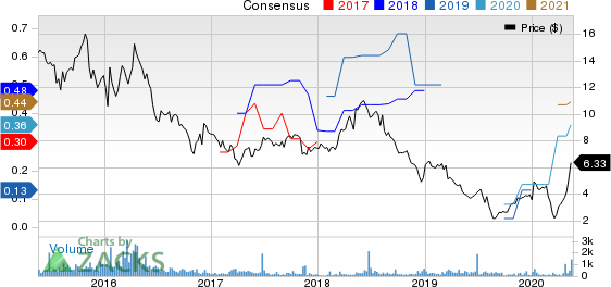 PFSweb, Inc. Price and Consensus