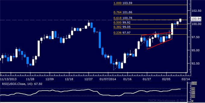 Forex_Dollar_Inching_Below_Key_Support_SPX_500_at_Familiar_Resistance_body_Picture_8.png, Dollar Inching Below Key Support, SPX 500 at Familiar Resistance