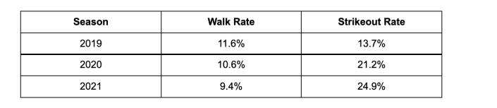 Marcus Semien's walk rate vs. strikeout rate 2019-2021.