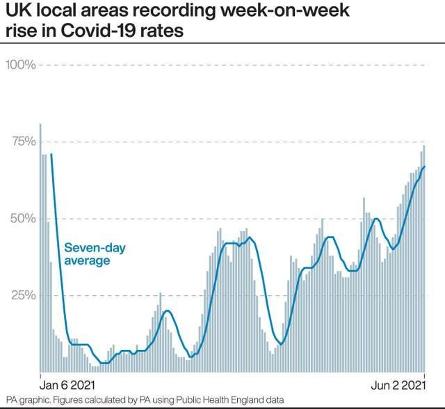 UK local areas recording week-on-week rise in Covid-19 rates
