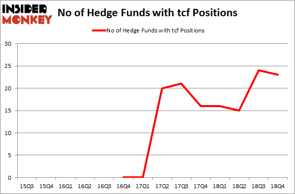 No of Hedge Funds With TCF Positions