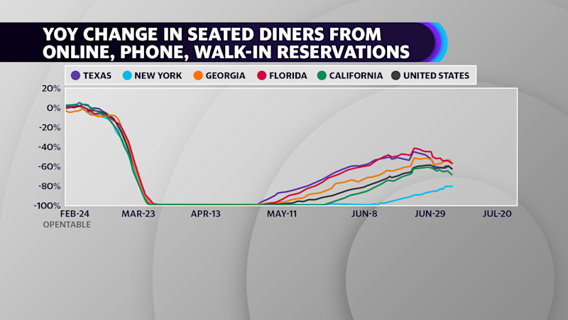 The recovery in seated dining has started to roll over, according to Open Table reservation data.