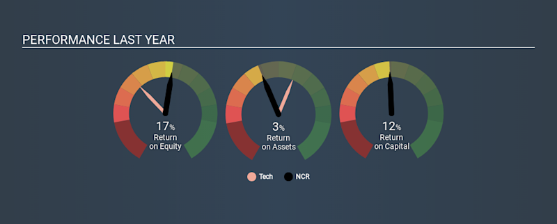 NYSE:NCR Past Revenue and Net Income, December 6th 2019