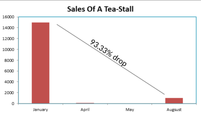This tea-selling graph explains the economic situation at an extremely microscopic level