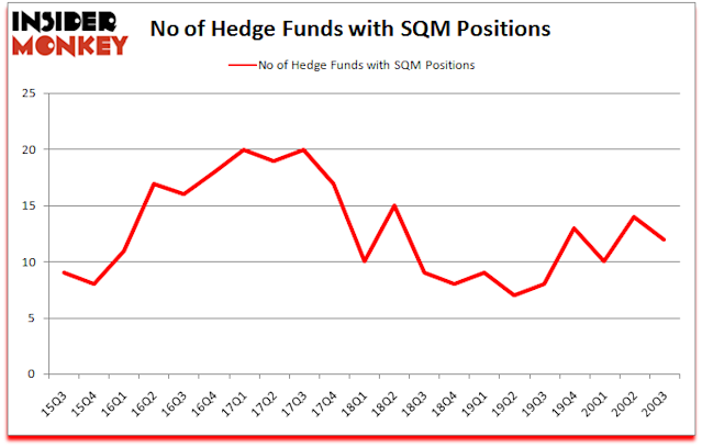 Is Sqm A Good Stock To Buy Now