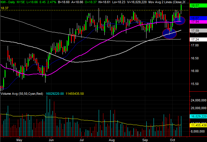 3 Stock Charts For Wednesday Kinder Morgan Pg E And Fastenal Company