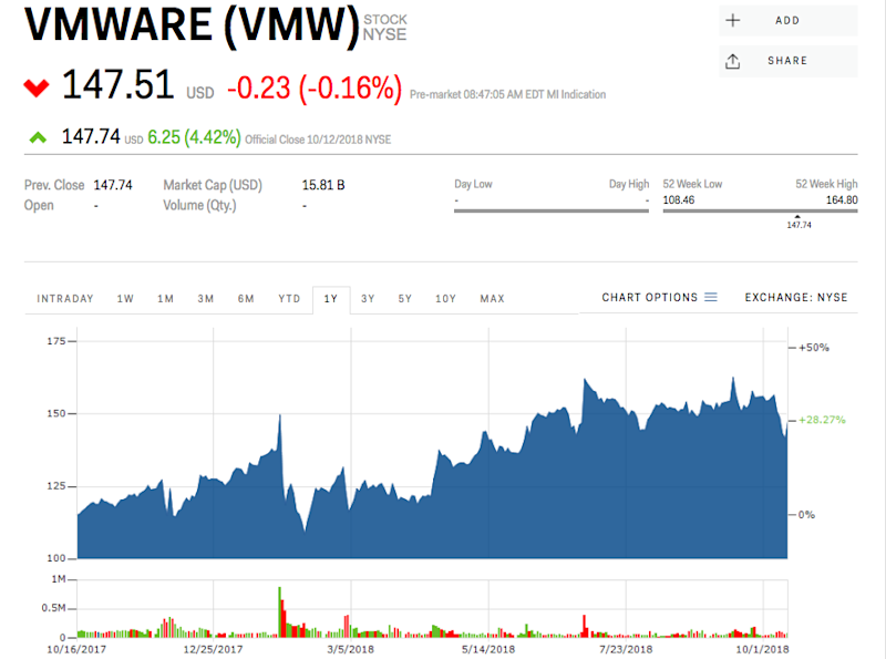 Carl Icahn Comes Out Swinging Against Dells 217 Billion Vmware