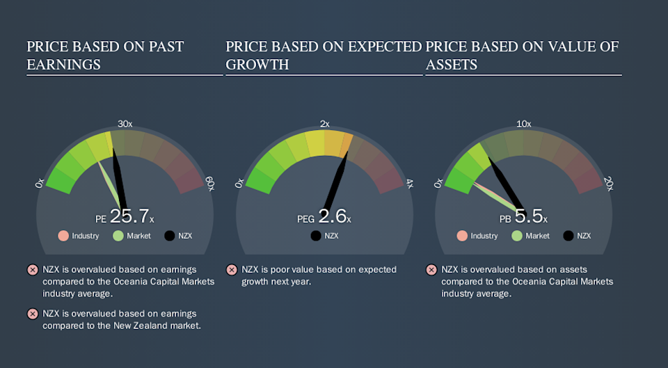NZSE:NZX Price Estimation Relative to Market, September 29th 2019