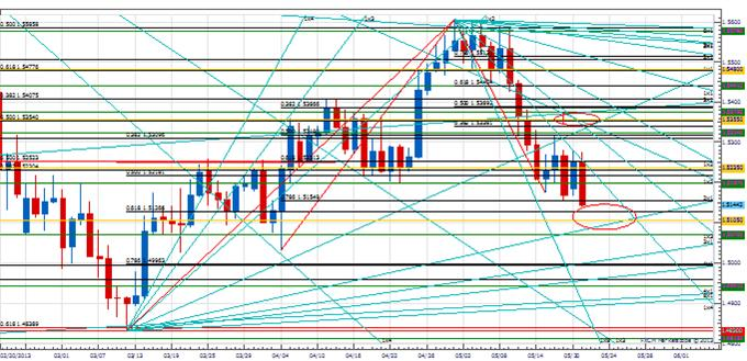 PT_euro_unfolding_body_Picture_2.png, Price & Time: The Unfolding Cycle in the Euro