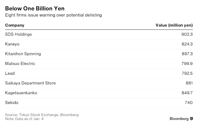 Stock Market Rout Puts These Japan Firms at Risk of Delisting