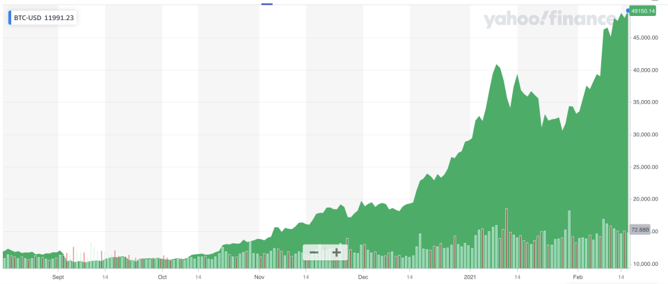 The price of Bitcoin has exploded since last October. Photo: Yahoo Finance UK