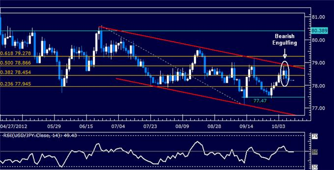 USDJPY_Classic_Technical_Report_10.10.2012_body_Picture_5.png, USDJPY Classic Technical Report 10.10.2012