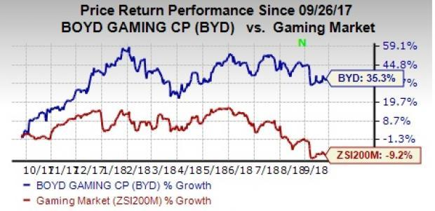 Relying on acquisitions and expansion, Boyd Gaming (BYD) promises solid revenue and earnings growth for 2018.