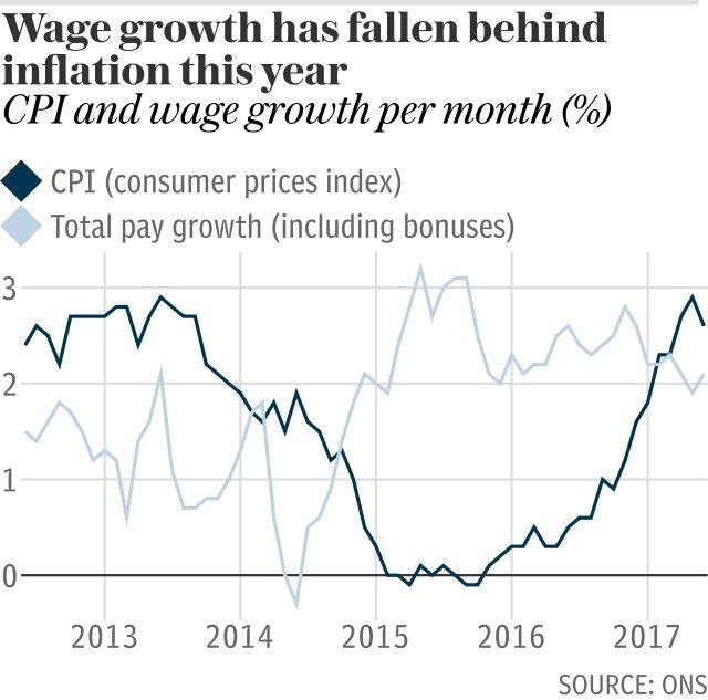Wage growth has fallen behind inflation this year