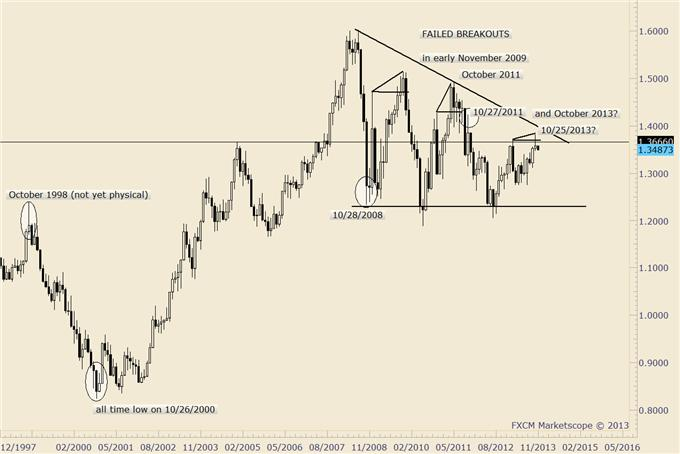Dollar_Rally_a_Harbinger_of_Things_to_Come_Here_are_Trade_Setups_body_eurusd.png, Dollar Rally a Harbinger of Things to Come? Here are Trade Setups