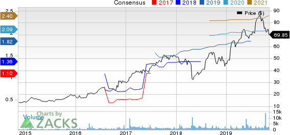 Mercury Systems Inc Price and Consensus