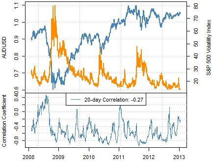 forex_correlations_australian_dollar_body_Picture_1.png, Forex: S&P 500 VIX At Lows, AUDUSD Weakness Warns of Breakdown