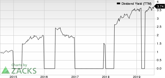 KB Financial Group Inc Dividend Yield (TTM)