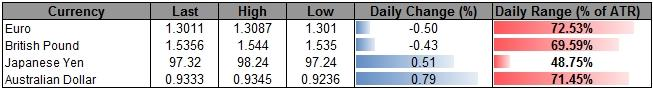 Forex_USD_to_Face_Limited_Losses-_EU_Summit_to_Drag_on_EUR_Outlook_body_ScreenShot096.png, USD to Face Limited Losses- EU Summit to Drag on EUR Outlook