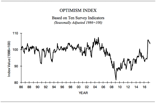 Small business optimism is still really high, but off its best post-election levels. (Source: NFIB)