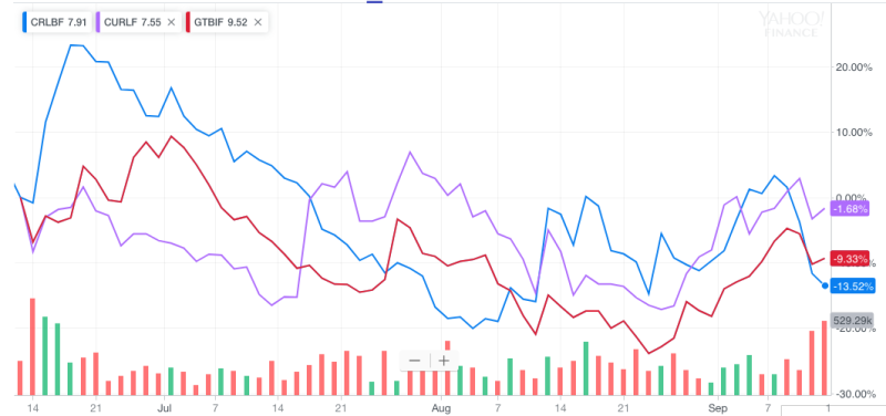 Cresco's performance has been the weakest of Cowen's newly minted outperform-rated picks, falling 13% over the last three months.