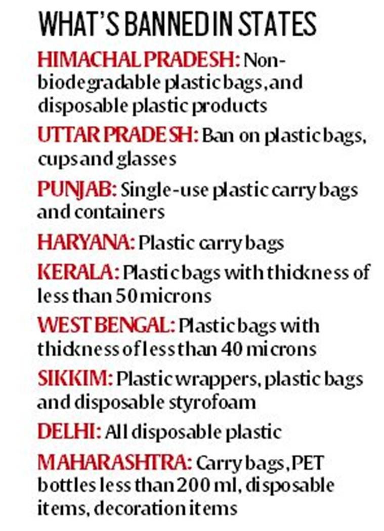 single use plastic, plastic ban, plastic ban in india, plastic pollution, indian express news